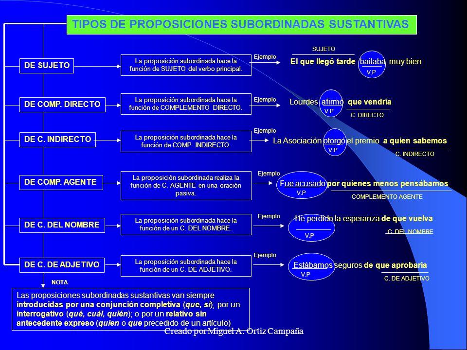 TIPOS DE PROPOSICIONES SUBORDINADAS ADJETIVAS TIPOS DE PROPOSICIONES SUBORDINADAS ADJETIVAS Las proposiciones de adjetivo pueden ser especificativas o explicativas.