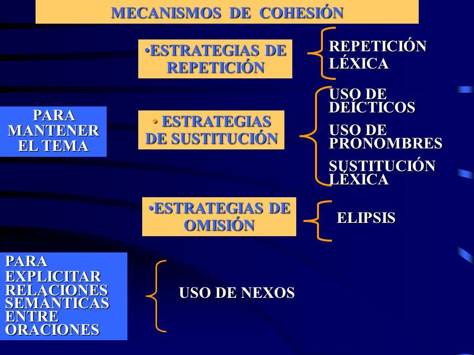 MECANISMOS DE COHESIÓN PARA MANTENER EL TEMA ESTRATEGIAS DE REPETICIÓNESTRATEGIAS DE REPETICIÓN REPETICIÓN LÉXICA ESTRATEGIAS DE SUSTITUCIÓN ESTRATEGI