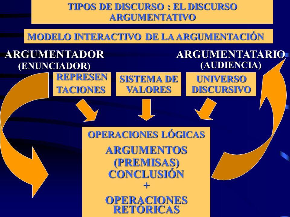 TIPOS DE DISCURSO : EL DISCURSO ARGUMENTATIVO MODELO INTERACTIVO DE LA ARGUMENTACIÓN ARGUMENTADOR(ENUNCIADOR)ARGUMENTATARIO(AUDIENCIA) REPRESENTACIONE