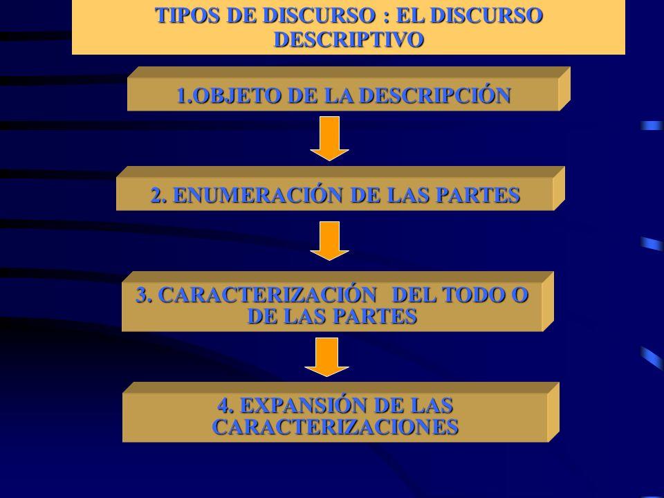 TIPOS DE DISCURSO : EL DISCURSO DESCRIPTIVO 1.OBJETO DE LA DESCRIPCIÓN 2. ENUMERACIÓN DE LAS PARTES 3. CARACTERIZACIÓN DEL TODO O DE LAS PARTES 4. EXP