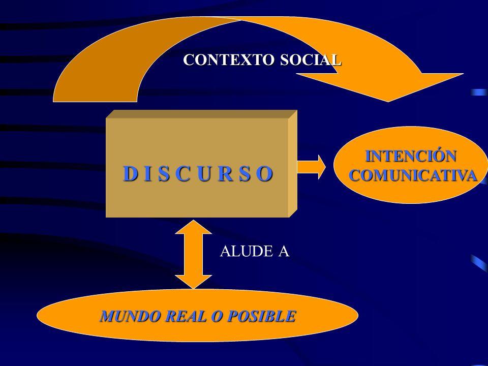 D I S C U R S O CONTEXTO SOCIAL MUNDO REAL O POSIBLE INTENCIÓN COMUNICATIVA COMUNICATIVA ALUDE A