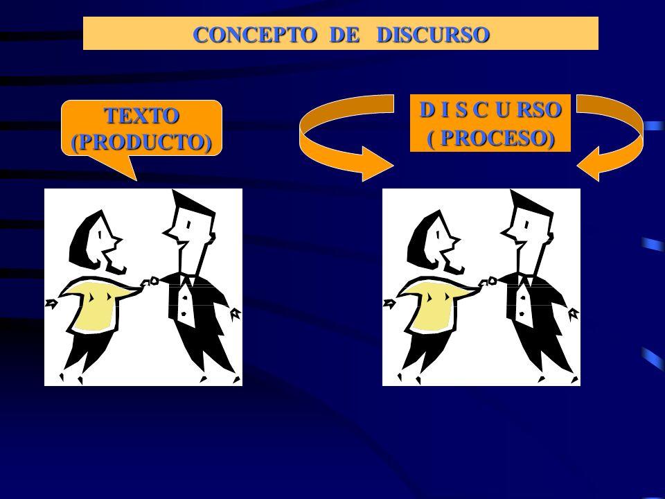 CONCEPTO DE DISCURSO TEXTO(PRODUCTO) D I S C U RSO ( PROCESO)