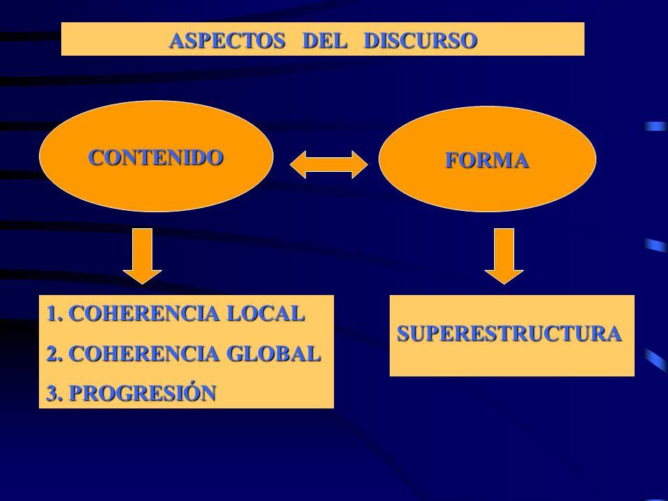 ASPECTOS DEL DISCURSO CONTENIDO FORMA 1. COHERENCIA LOCAL 2. COHERENCIA GLOBAL 3. PROGRESIÓN SUPERESTRUCTURA