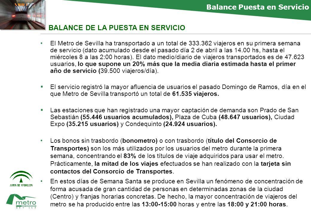faltan BALANCE DE LA PUESTA EN SERVICIO El Metro de Sevilla ha transportado a un total de 333.362 viajeros en su primera semana de servicio (dato acumulado desde el pasado día 2 de abril a las 14.00 hs, hasta el miércoles 8 a las 2:00 horas).
