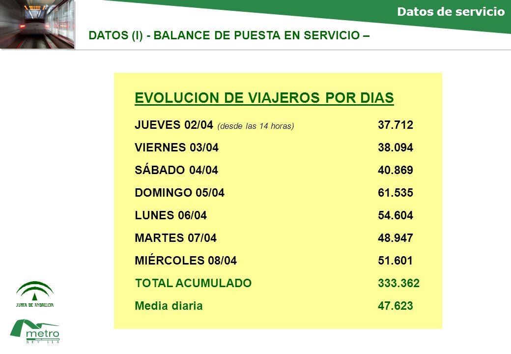 faltan Datos de servicio DATOS (II) - BALANCE DE PUESTA EN SERVICIO – Distribución por días: media de 47.623 usuarios/día en primera semana frente a media estimada hasta el primer año de 39.500 usuarios/día (demanda 14,5 mills/1er año)