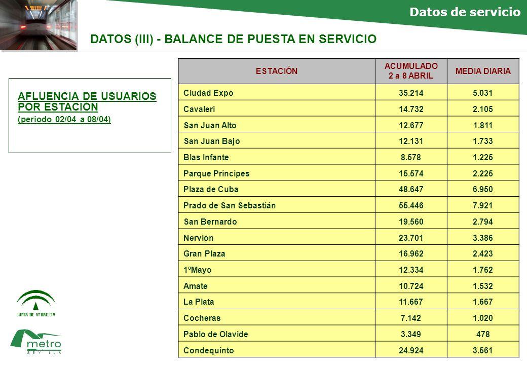faltan Datos de servicio DATOS (III) - BALANCE DE PUESTA EN SERVICIO AFLUENCIA DE USUARIOS POR ESTACIÓN (periodo 02/04 a 08/04) ESTACIÓN ACUMULADO 2 a 8 ABRIL MEDIA DIARIA Ciudad Expo35.2145.031 Cavaleri 14.7322.105 San Juan Alto 12.6771.811 San Juan Bajo 12.1311.733 Blas Infante 8.5781.225 Parque Principes 15.5742.225 Plaza de Cuba 48.6476.950 Prado de San Sebastián 55.4467.921 San Bernardo 19.5602.794 Nervión 23.7013.386 Gran Plaza 16.9622.423 1ºMayo 12.3341.762 Amate 10.7241.532 La Plata 11.6671.667 Cocheras 7.1421.020 Pablo de Olavide3.349478 Condequinto 24.9243.561