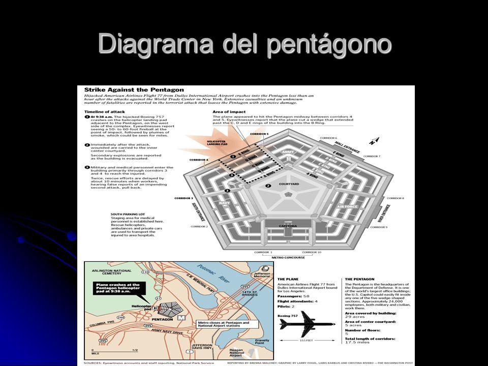 El pentágono 1995 En esta carta también podemos observar que el pentágono es golpeado por uno de los aviones suicidas. Lo curioso es, que estas cartas