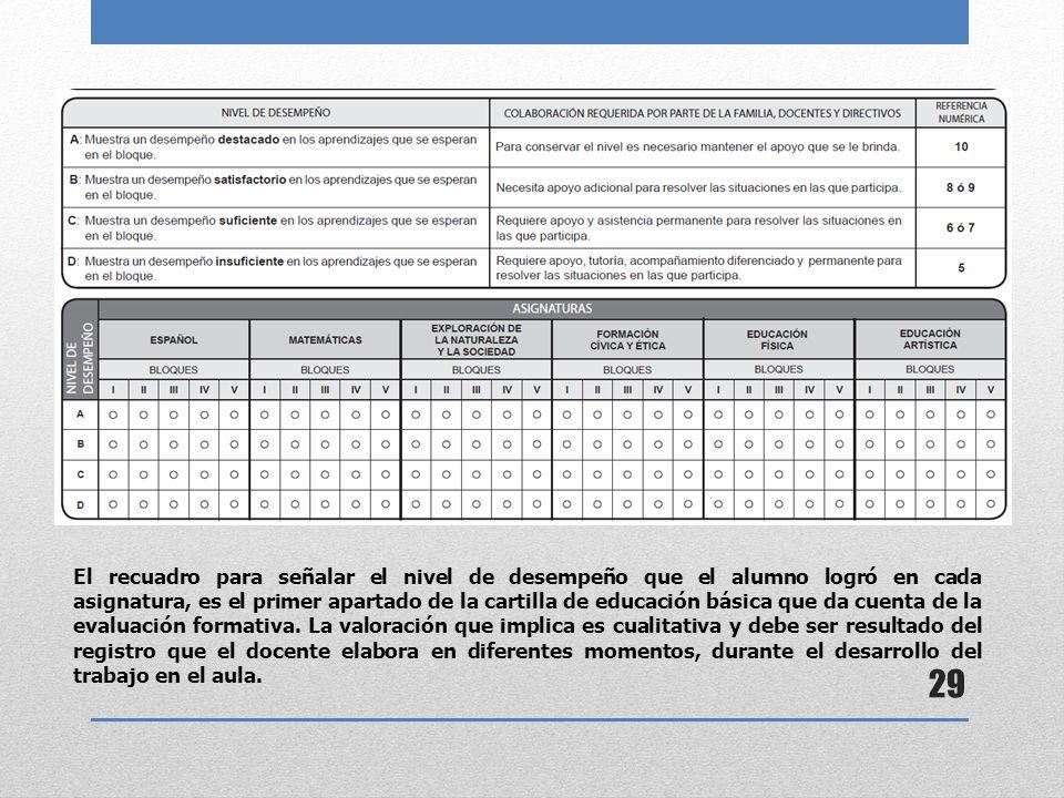 29 El recuadro para señalar el nivel de desempeño que el alumno logró en cada asignatura, es el primer apartado de la cartilla de educación básica que da cuenta de la evaluación formativa.