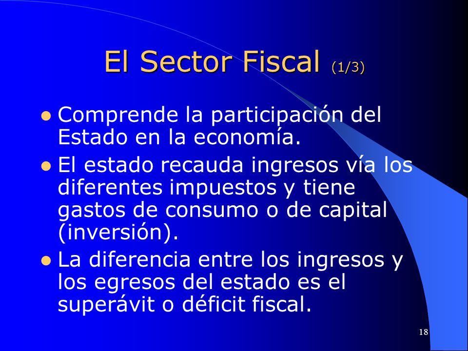 18 El Sector Fiscal (1/3) Comprende la participación del Estado en la economía. El estado recauda ingresos vía los diferentes impuestos y tiene gastos
