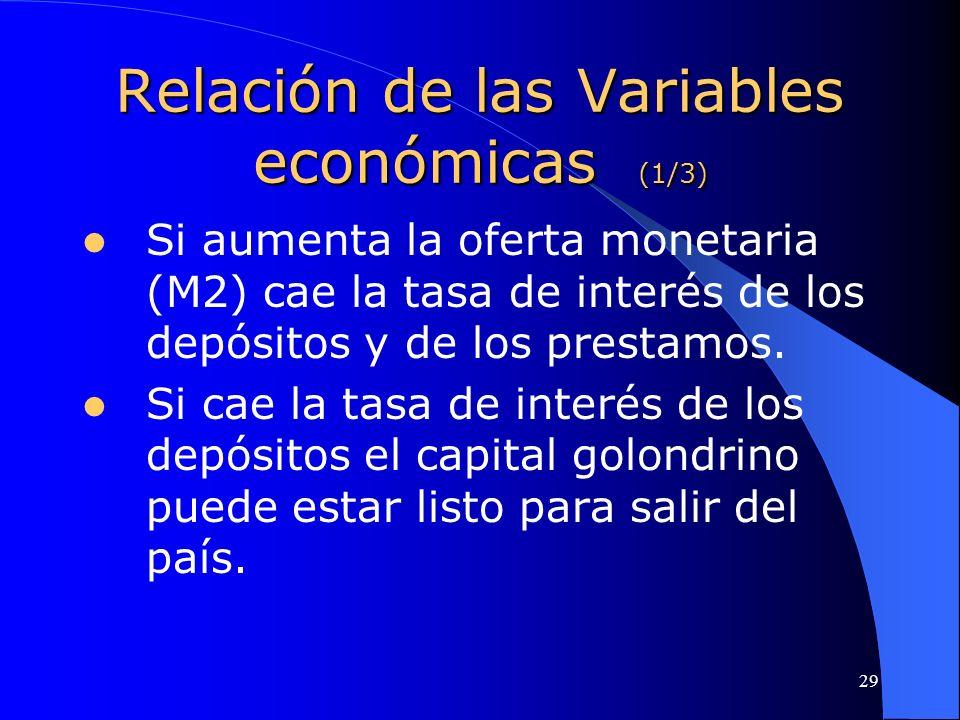 29 Relación de las Variables económicas (1/3) Si aumenta la oferta monetaria (M2) cae la tasa de interés de los depósitos y de los prestamos. Si cae l