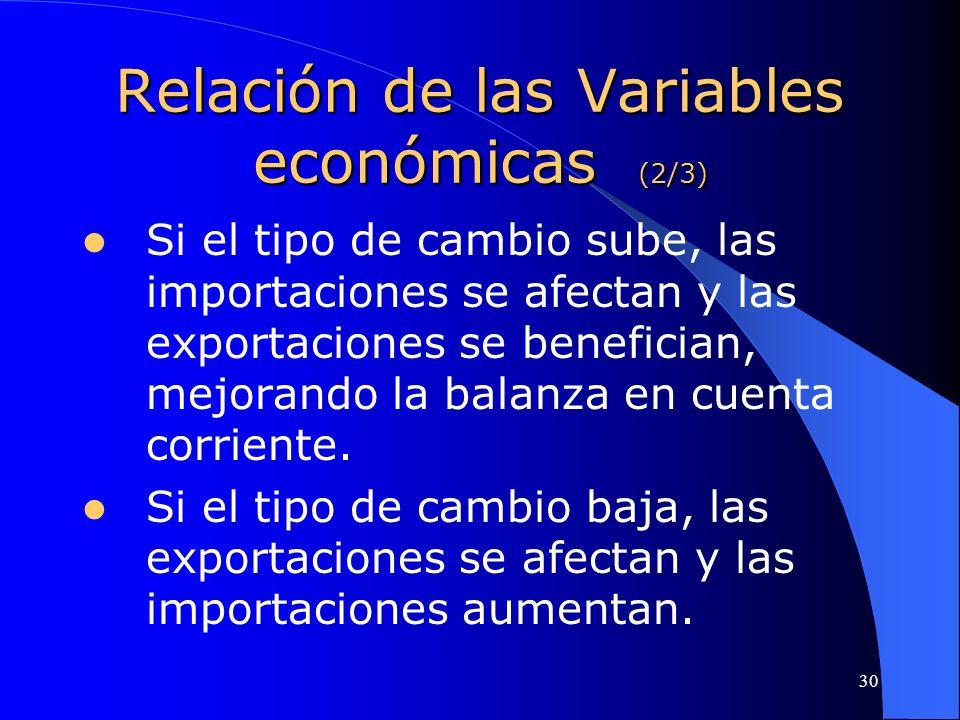 30 Relación de las Variables económicas (2/3) Si el tipo de cambio sube, las importaciones se afectan y las exportaciones se benefician, mejorando la