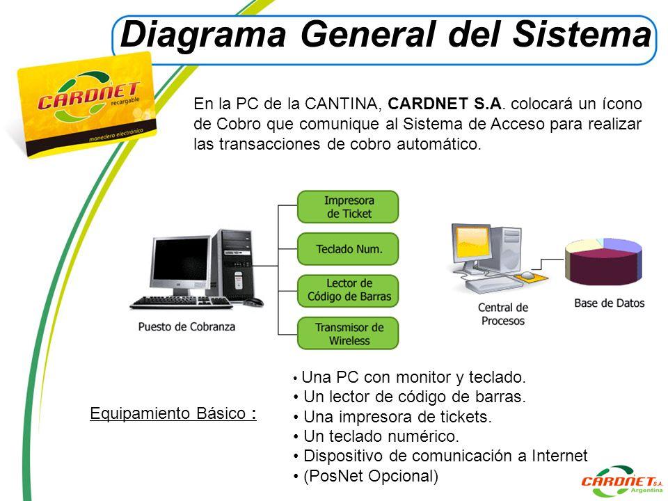 Equipamiento Básico : Una PC con monitor y teclado. Un lector de código de barras. Una impresora de tickets. Un teclado numérico. Dispositivo de comun