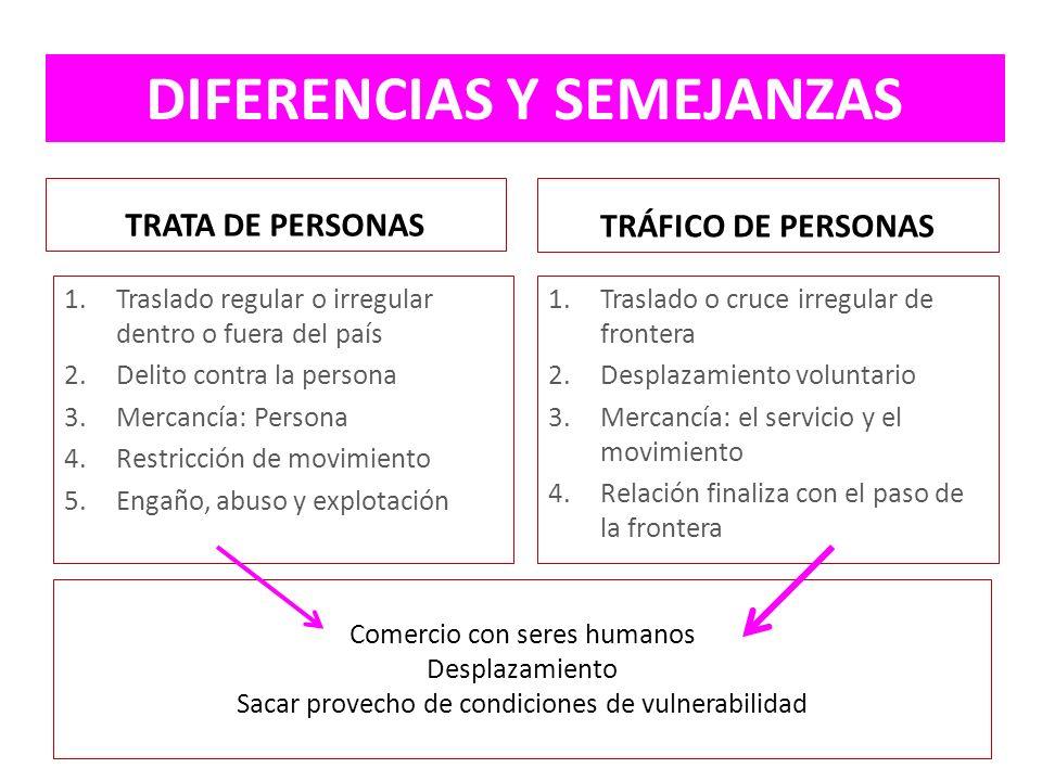 Comercio con seres humanos Desplazamiento Sacar provecho de condiciones de vulnerabilidad TRATA DE PERSONAS 1.Traslado regular o irregular dentro o fu
