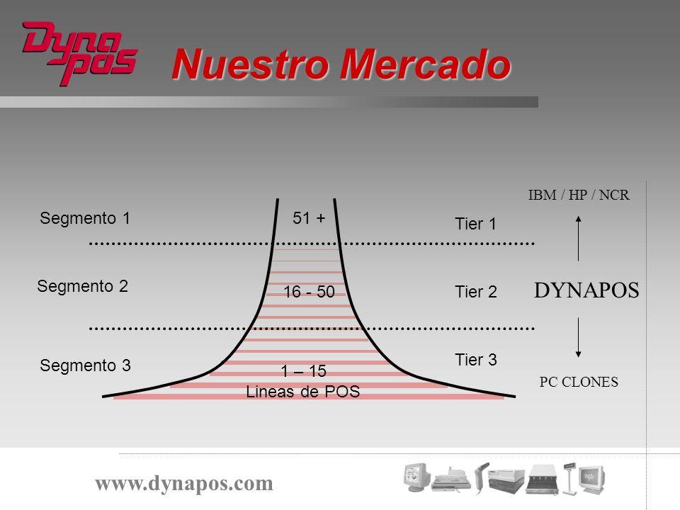 Nuestro Mercado www.dynapos.com Segmento 1 Segmento 2 Segmento 3 Tier 1 Tier 2 Tier 3 1 – 15 Lineas de POS 16 - 50 51 + IBM / HP / NCR DYNAPOS PC CLON