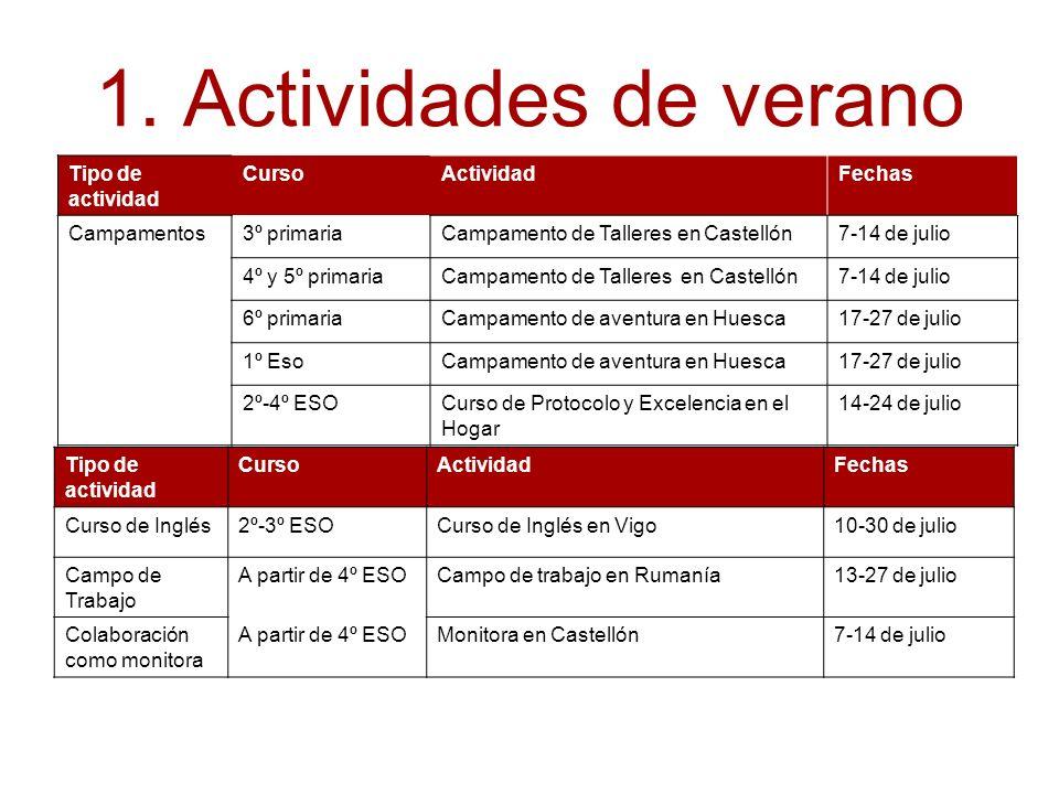 1. Actividades de verano Tipo de actividad CursoActividadFechas Campamentos3º primariaCampamento de Talleres en Castellón7-14 de julio 4º y 5º primari