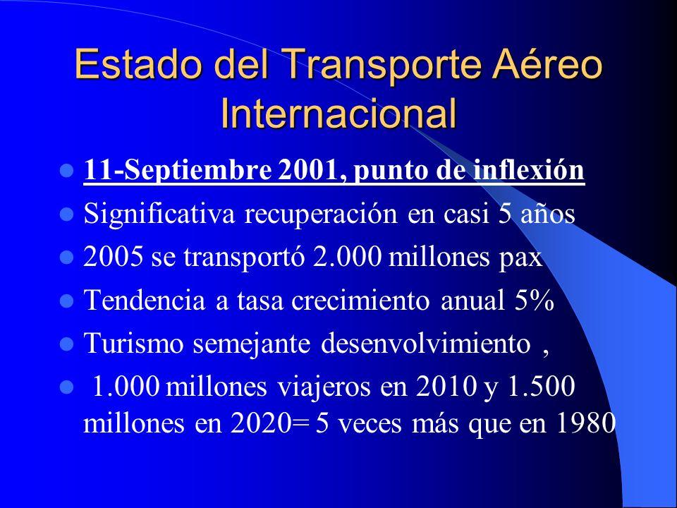 Estado del Transporte Aéreo Internacional 11-Septiembre 2001, punto de inflexión Significativa recuperación en casi 5 años 2005 se transportó 2.000 mi