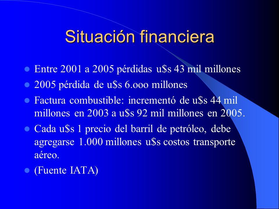 Situación financiera Entre 2001 a 2005 pérdidas u$s 43 mil millones 2005 pérdida de u$s 6.ooo millones Factura combustible: incrementó de u$s 44 mil m