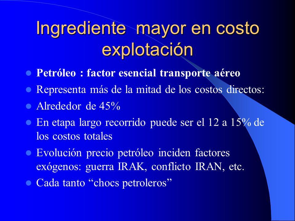 Ingrediente mayor en costo explotación Petróleo : factor esencial transporte aéreo Representa más de la mitad de los costos directos: Alrededor de 45%
