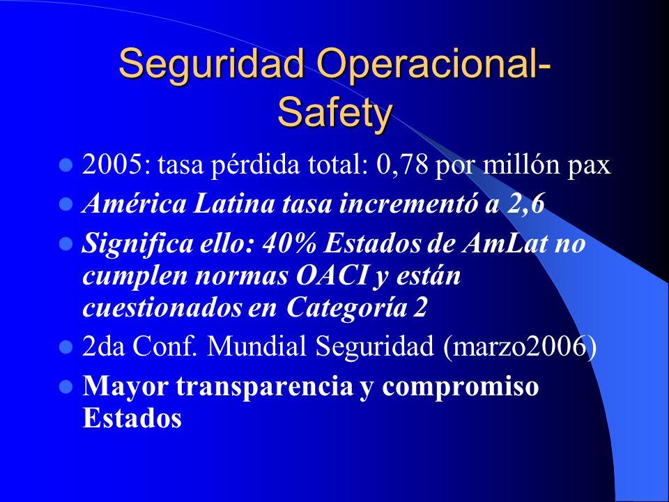 Seguridad Operacional- Safety 2005: tasa pérdida total: 0,78 por millón pax América Latina tasa incrementó a 2,6 Significa ello: 40% Estados de AmLat