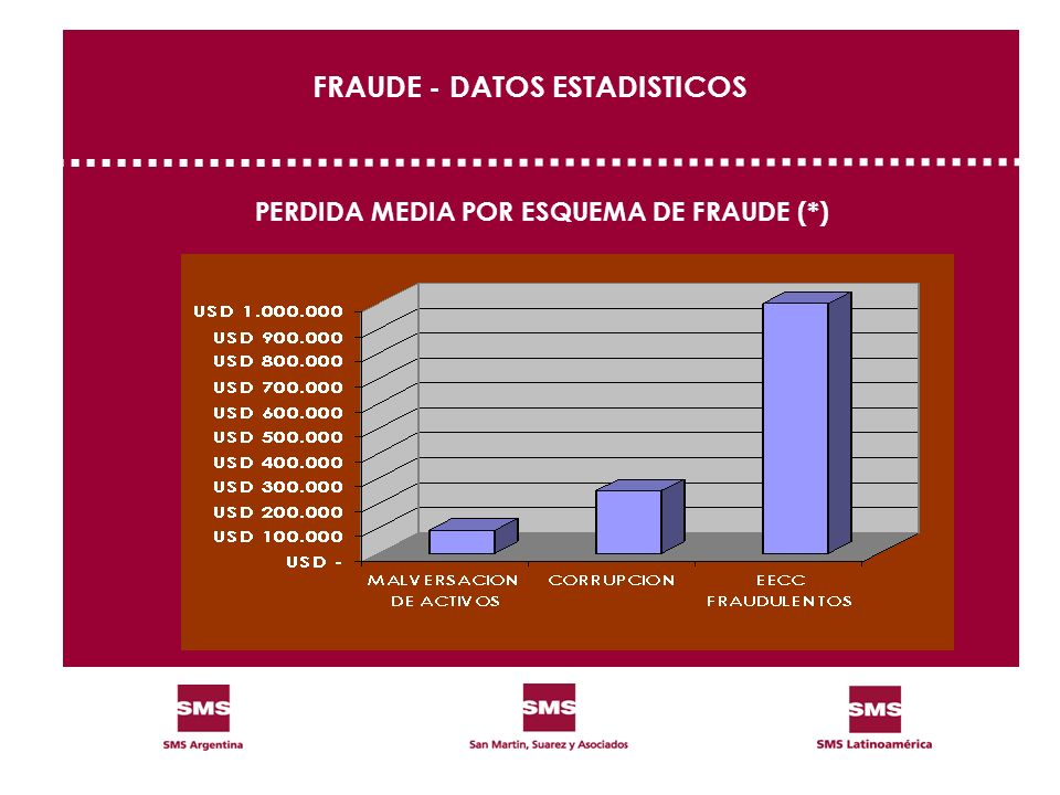 FRAUDE - DATOS ESTADISTICOS PERDIDA MEDIA POR ESQUEMA DE FRAUDE (*)