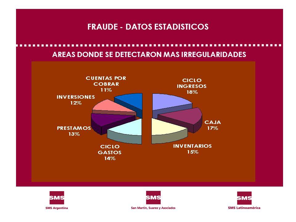 FRAUDE - DATOS ESTADISTICOS AREAS DONDE SE DETECTARON MAS IRREGULARIDADES
