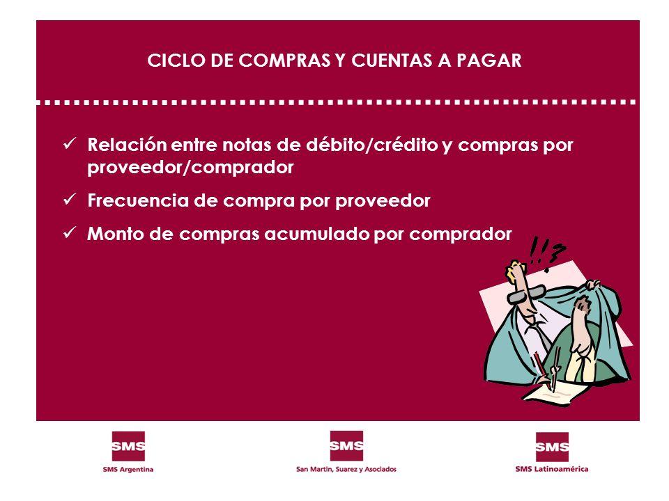 CICLO DE COMPRAS Y CUENTAS A PAGAR Relación entre notas de débito/crédito y compras por proveedor/comprador Frecuencia de compra por proveedor Monto d