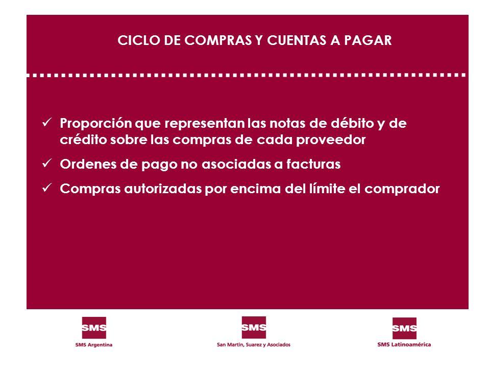 CICLO DE COMPRAS Y CUENTAS A PAGAR Proporción que representan las notas de débito y de crédito sobre las compras de cada proveedor Ordenes de pago no