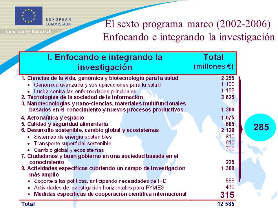 Medidas específicas en apoyo de la cooperación internacional Convocatorias de propuestas en el programa de trabajo 2005 Cooperación con países terceros A: Países en desarrollo B: Países socios del mediterráneo C: Países de los Balcanes occidentales D: Rusia y los otros nuevos países independientes Coordinación multilateral de políticas y actividades de I+D E: Fortalecimiento de la cooperación con otros instrumentos de política exterior y definición de prioridades de investigación STREP/CA 13 Sept.05, 60,0 M STREP/CA 13 Sept.05, 10,0 M SSA, 2,0 M 7 Mar/7 Sept SSA, 0,9 M 7 Mar/7 Sept SSA, 3,0 M 7 Mar SSA, 0,8 M 7 Mar/7 Sept SSA, 1,5 M 7 Mar/7 Sept