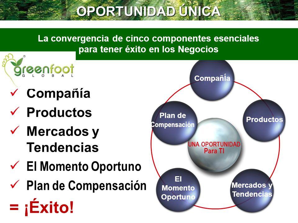 OPORTUNIDAD ÚNICA Compañía Productos Mercados y Tendencias El Momento Oportuno Plan de Compensación = ¡Éxito! CompañÍa Productos El Momento Oportuno U