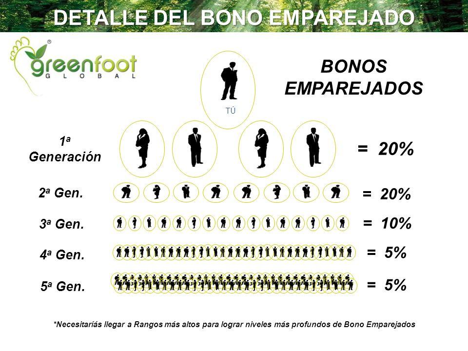 TÚ BONOS EMPAREJADOS *Necesitaríás llegar a Rangos más altos para lograr niveles más profundos de Bono Emparejados = 20% 1 a Generación = 20% 2 a Gen.