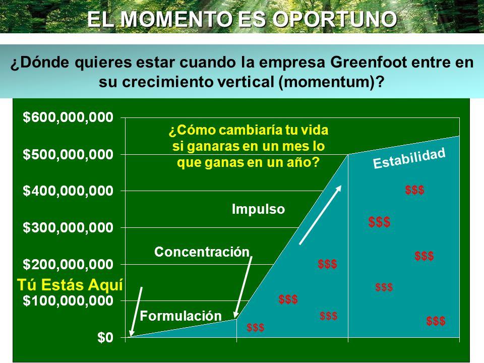 EL MOMENTO ES OPORTUNO Estabilidad Concentración Formulación Impulso ¿Dónde quieres estar cuando la empresa Greenfoot entre en su crecimiento vertical