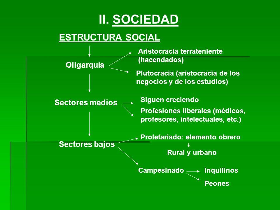 II. SOCIEDAD ESTRUCTURA SOCIAL Oligarquía Aristocracia terrateniente (hacendados) Plutocracia (aristocracia de los negocios y de los estudios) Sectore