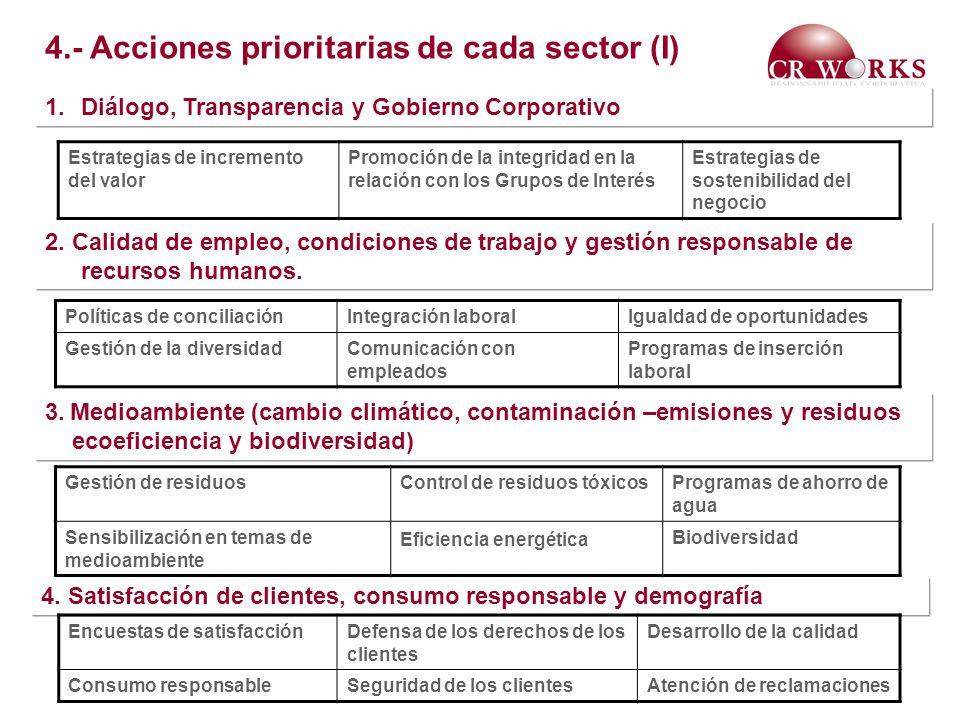 1.Diálogo, Transparencia y Gobierno Corporativo 2. Calidad de empleo, condiciones de trabajo y gestión responsable de recursos humanos. 3. Medioambien