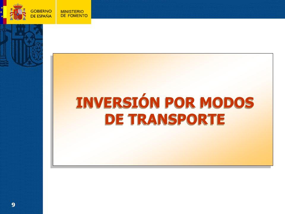 9 INVERSIÓN POR MODOS DE TRANSPORTE