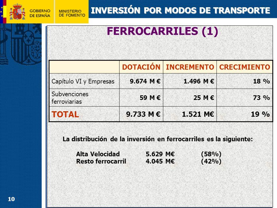 10 INVERSIÓN POR MODOS DE TRANSPORTE La distribución de la inversión en ferrocarriles es la siguiente: Alta Velocidad 5.629 M(58%) Resto ferrocarril4.