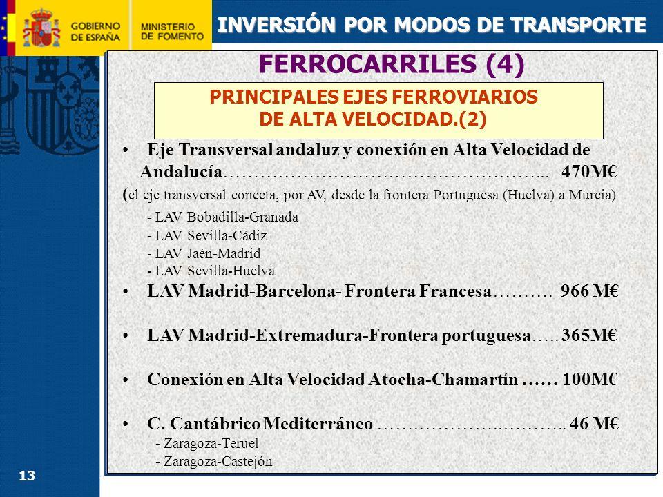 13 INVERSIÓN POR MODOS DE TRANSPORTE PRINCIPALES EJES FERROVIARIOS DE ALTA VELOCIDAD.(2) FERROCARRILES (4) Eje Transversal andaluz y conexión en Alta