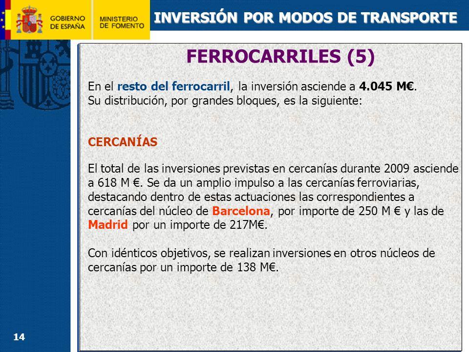 14 INVERSIÓN POR MODOS DE TRANSPORTE En el resto del ferrocarril, la inversión asciende a 4.045 M. Su distribución, por grandes bloques, es la siguien
