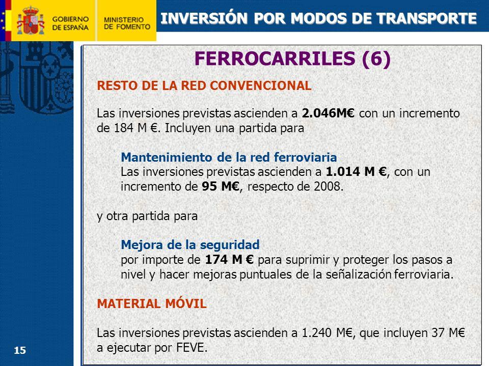 15 INVERSIÓN POR MODOS DE TRANSPORTE RESTO DE LA RED CONVENCIONAL Las inversiones previstas ascienden a 2.046M con un incremento de 184 M. Incluyen un