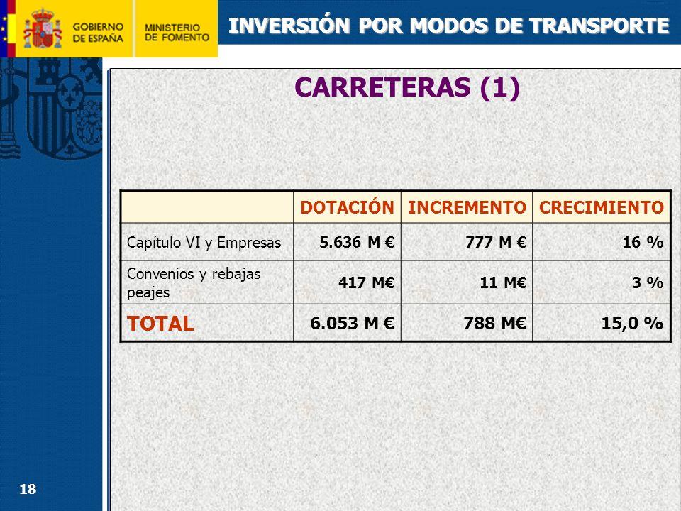 18 DOTACIÓNINCREMENTOCRECIMIENTO Capítulo VI y Empresas5.636 M 777 M 16 % Convenios y rebajas peajes 417 M11 M3 % TOTAL 6.053 M 788 M15,0 % CARRETERAS