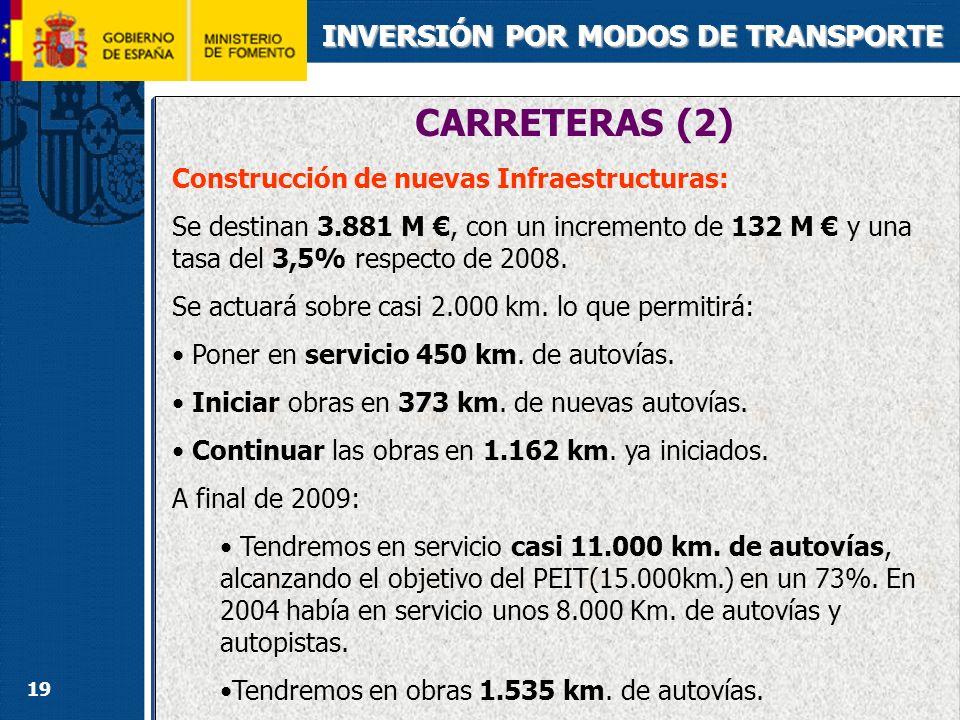 19 CARRETERAS (2) INVERSIÓN POR MODOS DE TRANSPORTE Construcción de nuevas Infraestructuras: Se destinan 3.881 M, con un incremento de 132 M y una tas