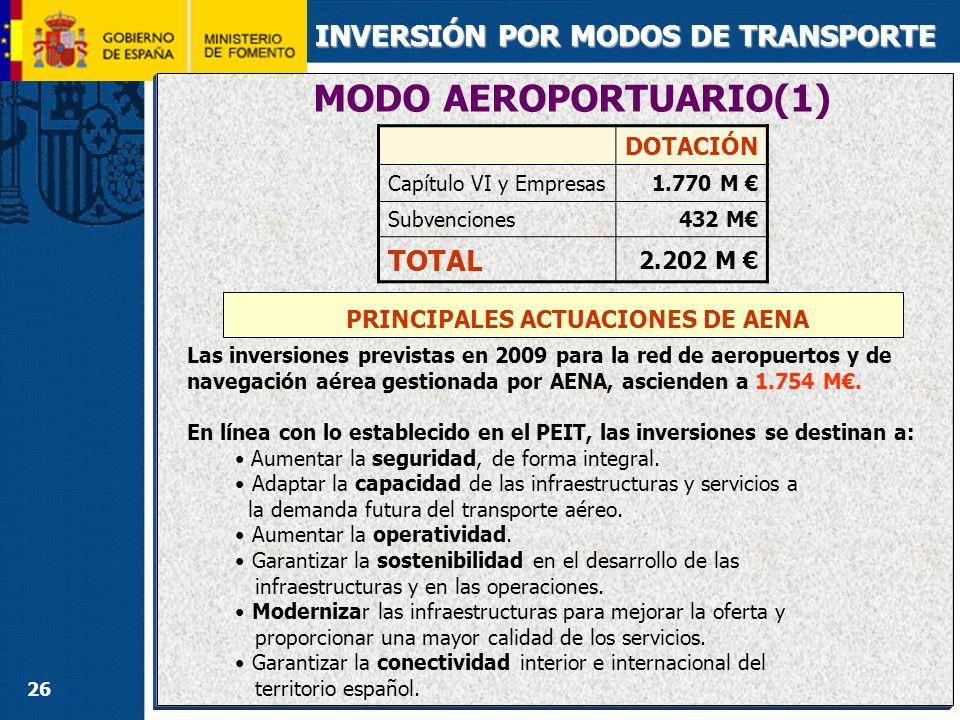 26 MODO AEROPORTUARIO(1) INVERSIÓN POR MODOS DE TRANSPORTE PRINCIPALES ACTUACIONES DE AENA DOTACIÓN Capítulo VI y Empresas1.770 M Subvenciones432 M TO