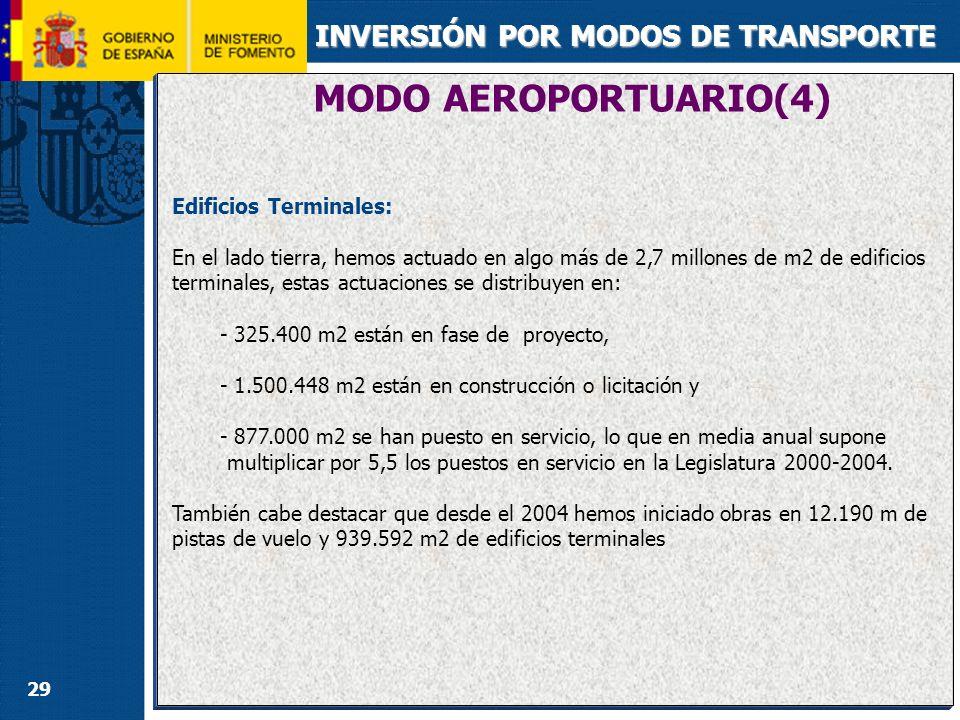 29 MODO AEROPORTUARIO(4) INVERSIÓN POR MODOS DE TRANSPORTE Edificios Terminales: En el lado tierra, hemos actuado en algo más de 2,7 millones de m2 de