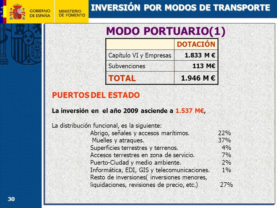 30 MODO PORTUARIO(1) INVERSIÓN POR MODOS DE TRANSPORTE PUERTOS DEL ESTADO La inversión en el año 2009 asciende a 1.537 M, La distribución funcional, e