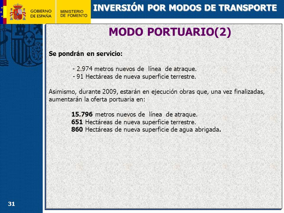31 MODO PORTUARIO(2) INVERSIÓN POR MODOS DE TRANSPORTE Se pondrán en servicio: - 2.974 metros nuevos de línea de atraque. - 91 Hectáreas de nueva supe