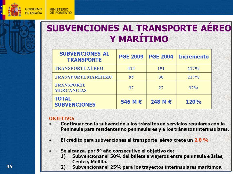 35 Incluidas en el Cap.IV del Presupuesto del Ministerio cuentan con una dotación: SUBVENCIONES AL TRANSPORTE AÉREO Y MARÍTIMO OBJETIVO: Continuar con