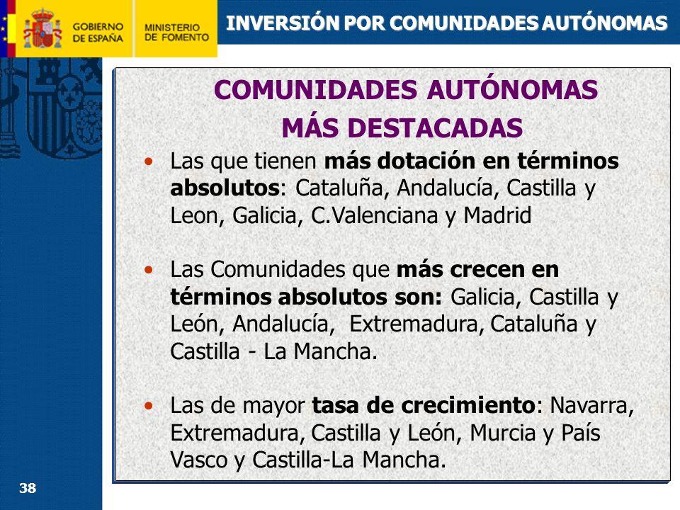 38 INVERSIÓN POR COMUNIDADES AUTÓNOMAS COMUNIDADES AUTÓNOMAS MÁS DESTACADAS Las que tienen más dotación en términos absolutos: Cataluña, Andalucía, Ca