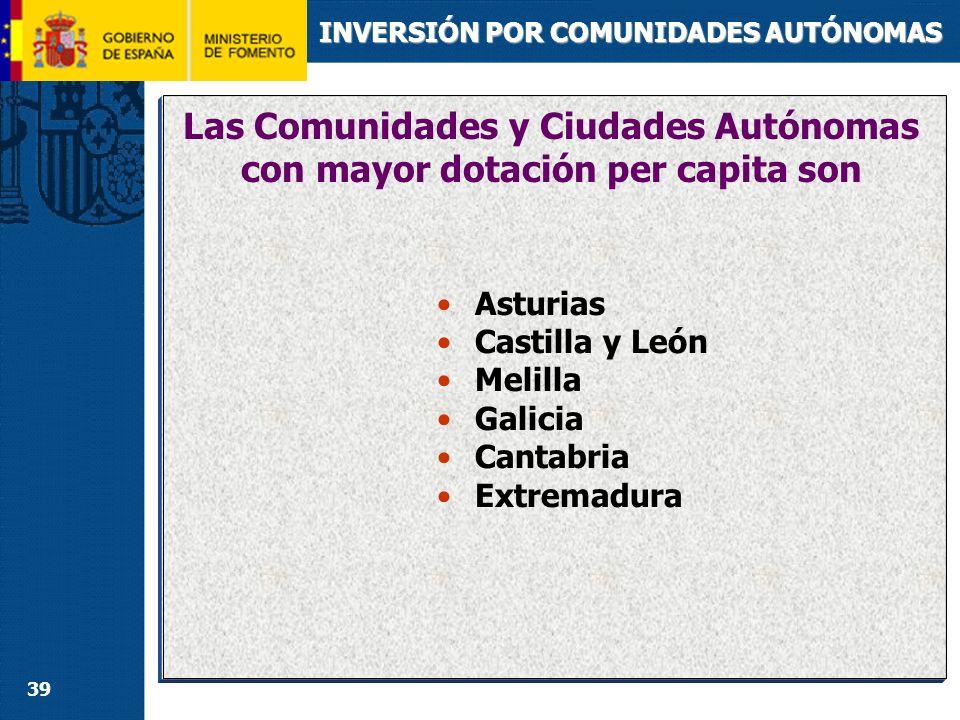 39 INVERSIÓN POR COMUNIDADES AUTÓNOMAS Las Comunidades y Ciudades Autónomas con mayor dotación per capita son Asturias Castilla y León Melilla Galicia