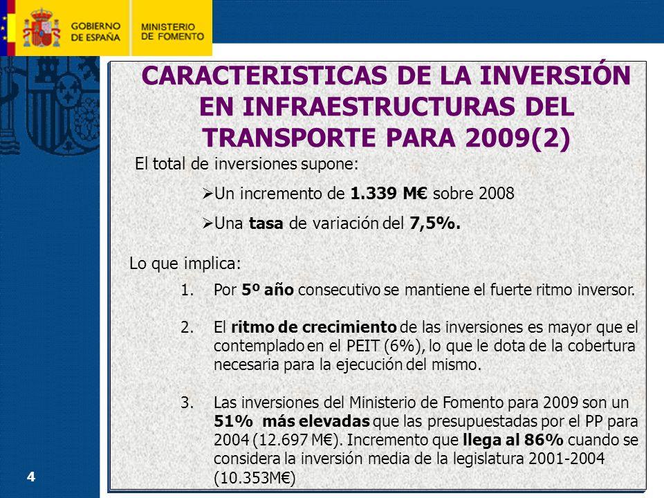 15 INVERSIÓN POR MODOS DE TRANSPORTE RESTO DE LA RED CONVENCIONAL Las inversiones previstas ascienden a 2.046M con un incremento de 184 M.