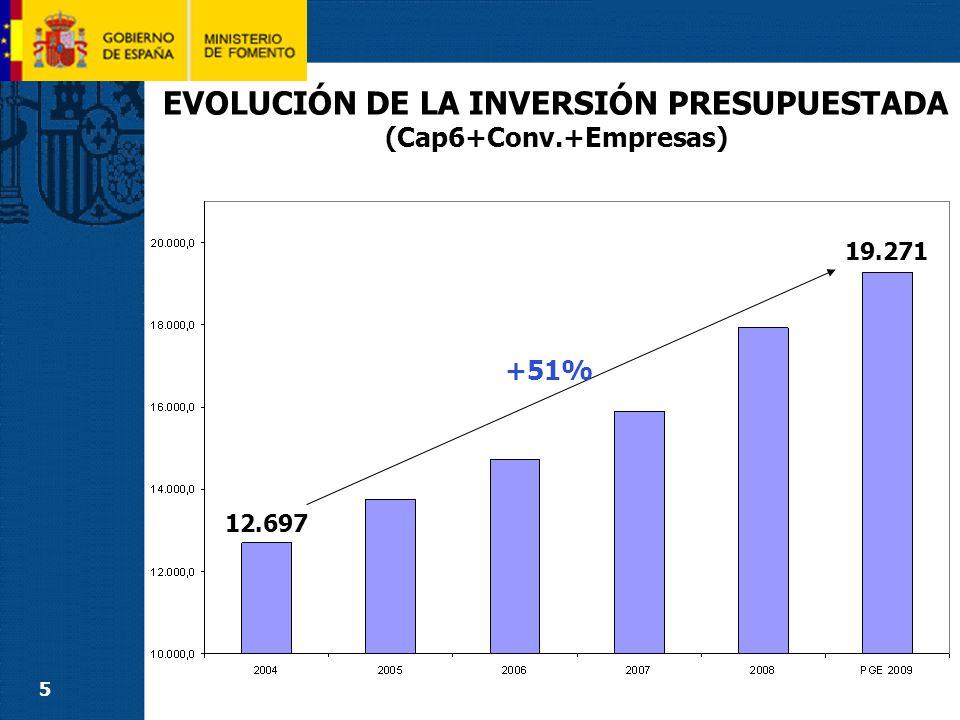 6 EVOLUCIÓN DE LA INVERSIÓN PRESUPUESTADA (cap6+Empresas) DURANTE LAS ÚLTIMAS LEGISLATURAS +86% 10.353 19.271