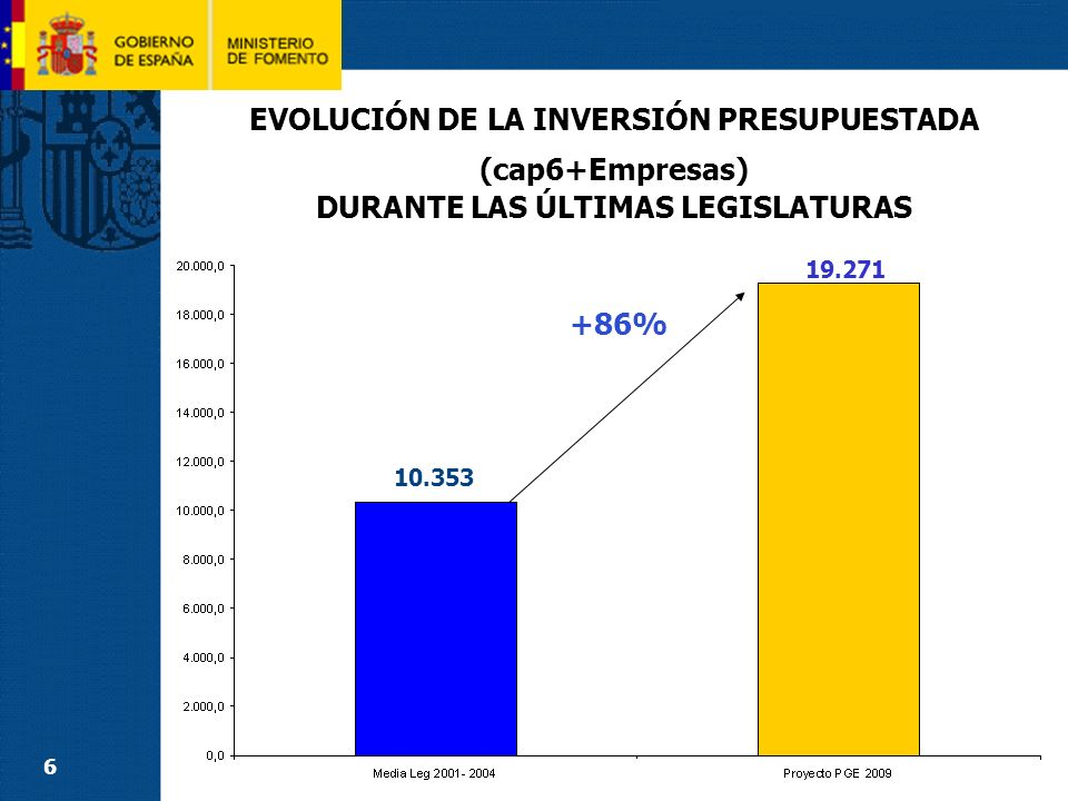 7 COMPROMISO DEL PEIT/PESO INVERSIÓN MODOS Compromiso PEITPGE 2009 Inversión anual15.625 M 19.271 M Distribución por MODOS Ferrocarriles48 %9.674 M50 % Carreteras27 %5.636 M29 % Puertos10 %1.833 M10 % Aeropuertos7 %1.770 M9 % Otras actuaciones8 %358 M2 % La inversión de 2009 supera en un 30% la inversión media anual prevista en el PEIT (15.625 M).